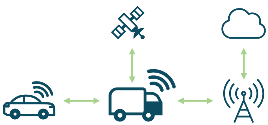Telematics Stack and Platform